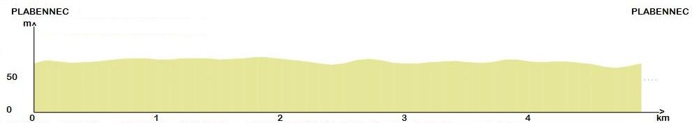 Profil Grand Circuit d'Arrivée - 5 Km